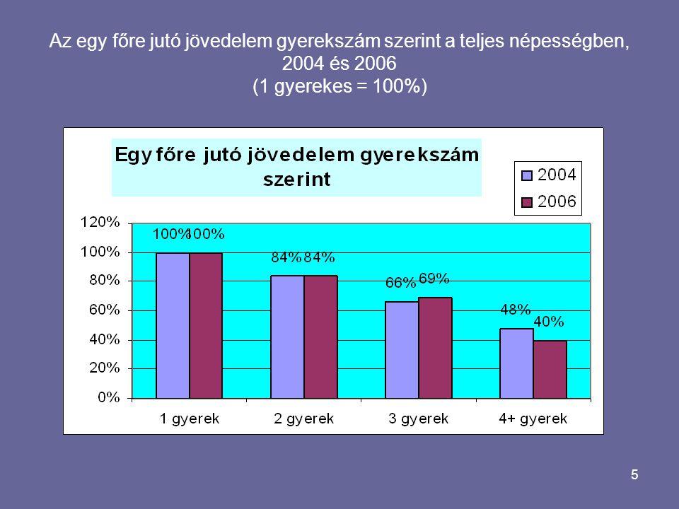 5 Az egy főre jutó jövedelem gyerekszám szerint a teljes népességben, 2004 és 2006 (1 gyerekes = 100%)