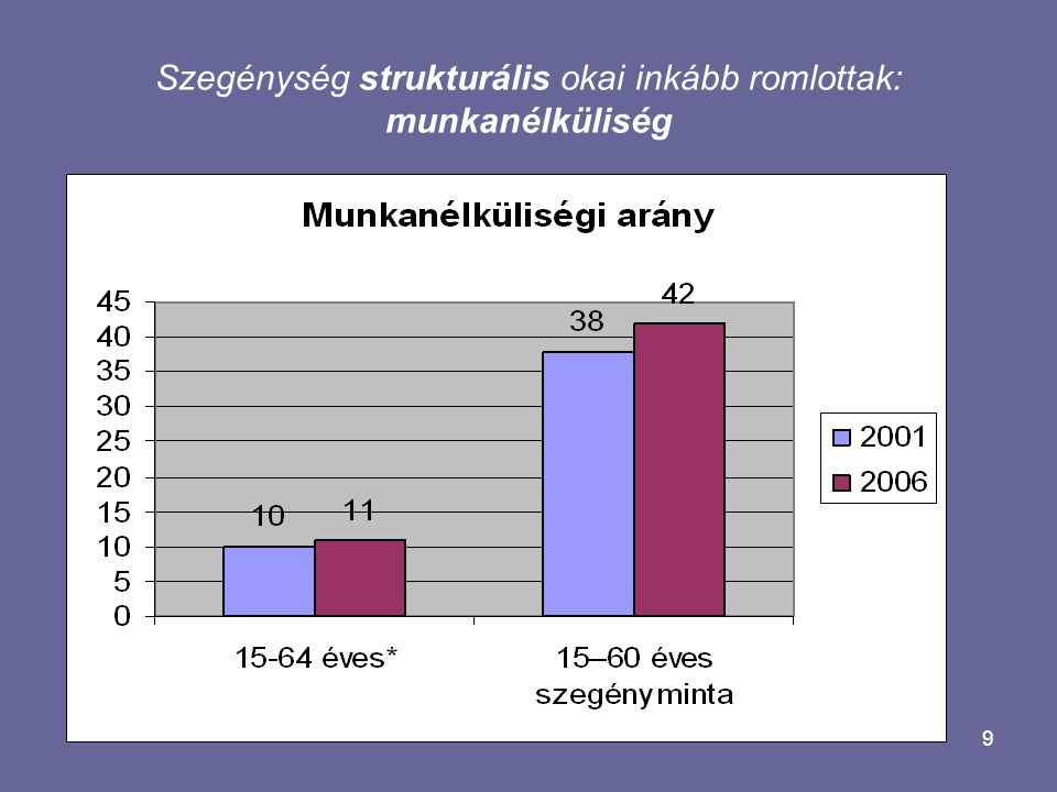 9 Szegénység strukturális okai inkább romlottak: munkanélküliség