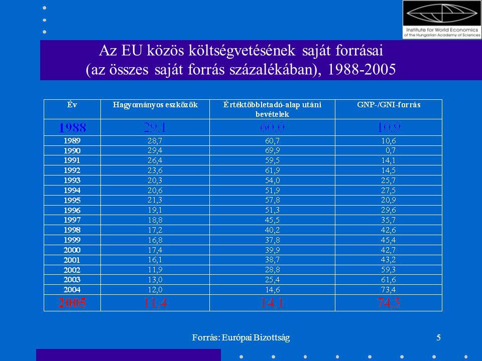 Forrás: Európai Bizottság5 Az EU közös költségvetésének saját forrásai (az összes saját forrás százalékában), 1988-2005