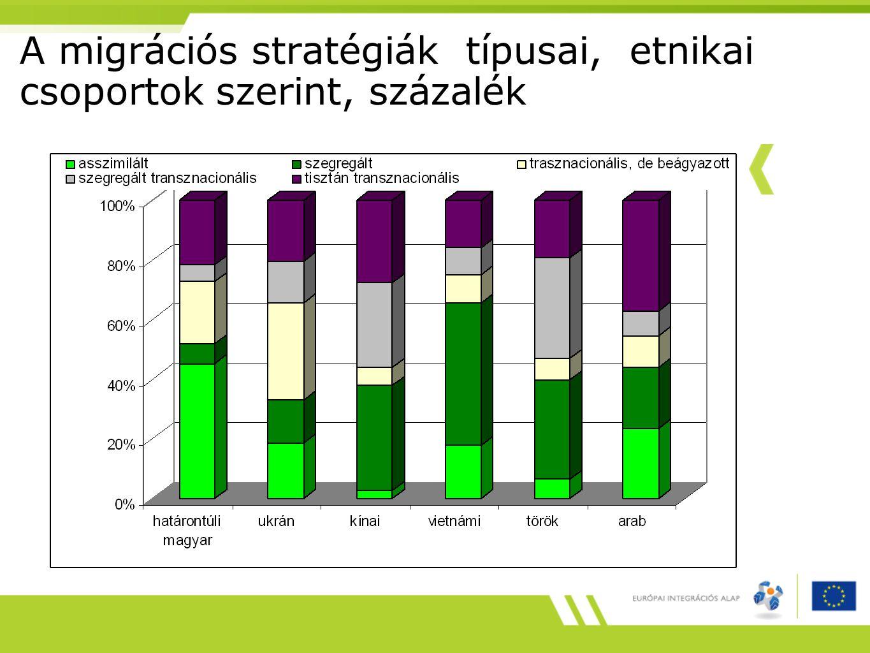 A migrációs stratégiák típusai, etnikai csoportok szerint, százalék