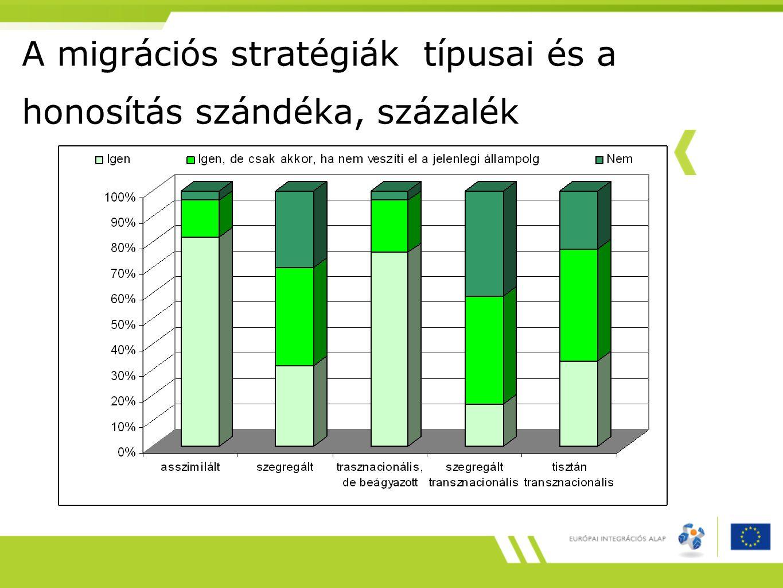 A migrációs stratégiák típusai és a honosítás szándéka, százalék