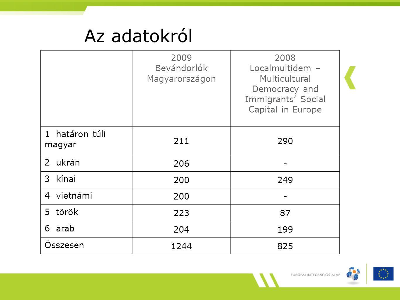 Az adatokról 2009 Bevándorlók Magyarországon 2008 Localmultidem – Multicultural Democracy and Immigrants' Social Capital in Europe 1 határon túli magyar 211290 2 ukrán 206- 3 kínai 200249 4 vietnámi 200- 5 török 22387 6 arab 204199 Összesen 1244825