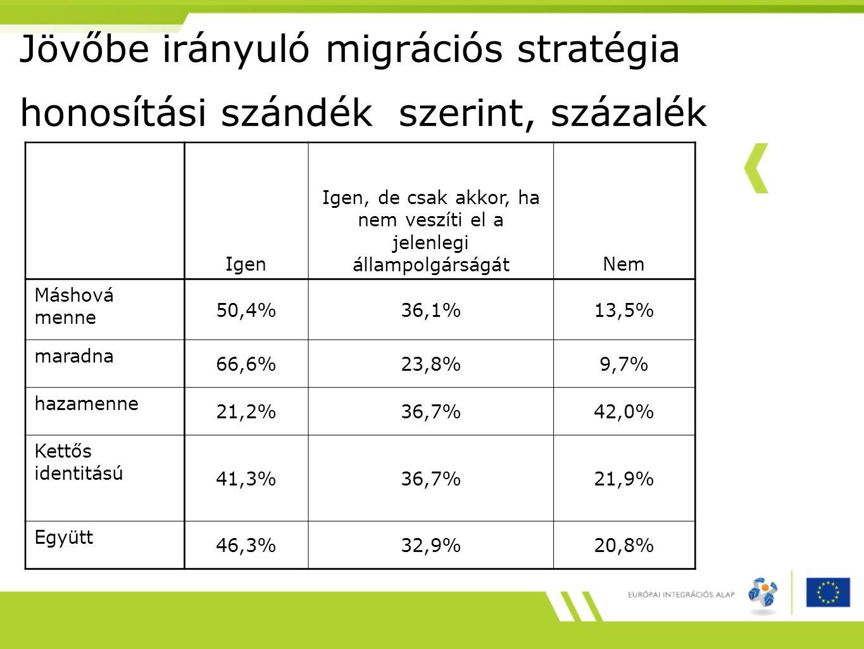 Jövőbe irányuló migrációs stratégia honosítási szándék szerint, százalék Igen Igen, de csak akkor, ha nem veszíti el a jelenlegi állampolgárságátNem Máshová menne 50,4%36,1%13,5% maradna 66,6%23,8%9,7% hazamenne 21,2%36,7%42,0% Kettős identitású 41,3%36,7%21,9% Együtt 46,3%32,9%20,8%
