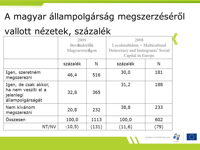 A magyar állampolgárság megszerzéséről vallott nézetek, százalék 2009 Bev á ndorl ó k Magyarorsz á gon 2008 Localmultidem – Multicultural Democracy and Immigrants ' Social Capital in Europe százalékN N Igen, szeretném megszerezni 46,4516 30,0181 Igen, de csak akkor, ha nem veszíti el a jelenlegi állampolgárságát 32,8365 31,2188 Nem kívánom megszerezni 20,8232 38,8233 Összesen 100,01113100,0 602 NT/NV ( 10,5)(131) (11,6)(79)