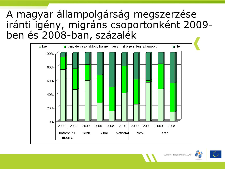 Az állampolgárság megszerzése iránti igénye Magyarországon (Budapest) és Spanyolországban (Madrid és Barcelona), migráns csoportonként 2008-ban, százalék