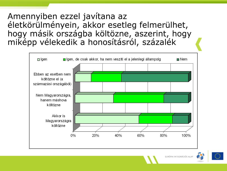 Jövőbe irányuló migrációs stratégia etnikai csoportok szerint, százalék Máshová menne maradn ahazamenne kettős identitás jellemzi Határon túli magyar 23,7%55,9%11,4%9,0% ukrán 40,3%36,9%10,2%12,6% kínai 26,5%8,0%39,0%26,5% vietnámi 19,4%13,4%16,4%50,7% török 10,3%6,3%47,1%36,3% arab 20,6%41,2%11,8%26,5% Együtt 23,3%26,9%22,9%26,9%