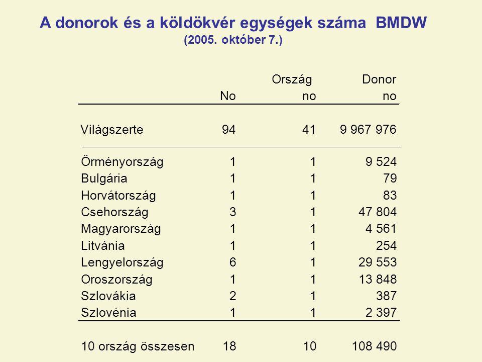 A donorok és a köldökvér egységek száma BMDW (2005.