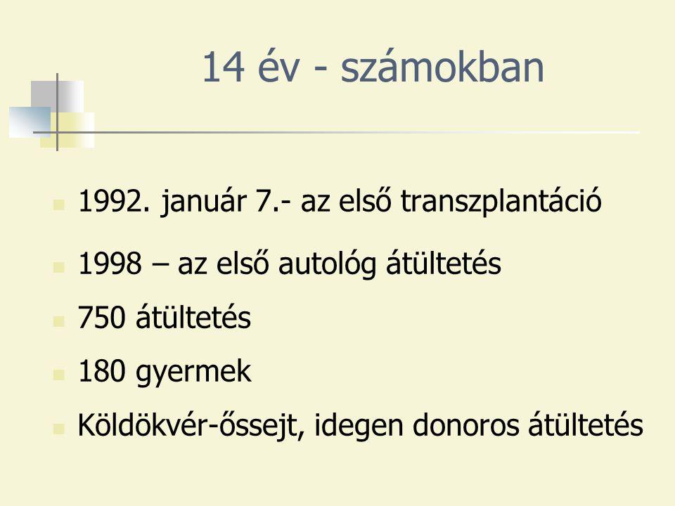 14 év - számokban 1992.