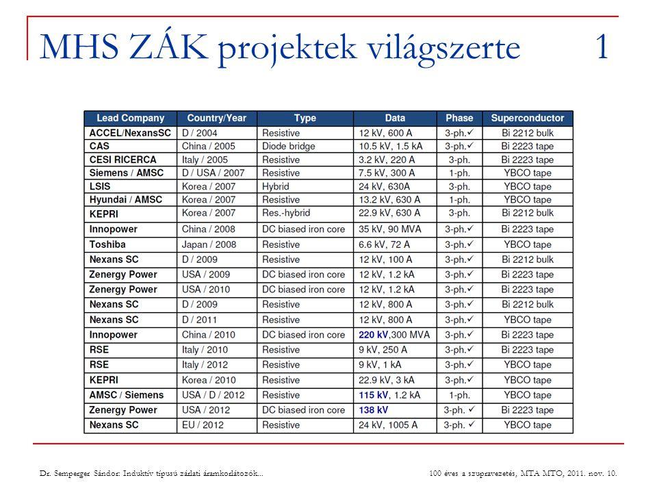 MHS ZÁK projektek világszerte 1 100 éves a szupravezetés, MTA MTO, 2011.