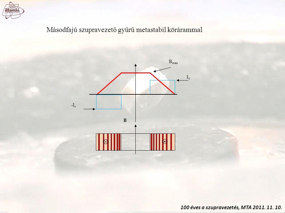 100 éves a szupravezetés, MTA 2011. 11. 10. Másodfajú szupravezető gyűrű metastabil körárammal B B max IcIc -I c