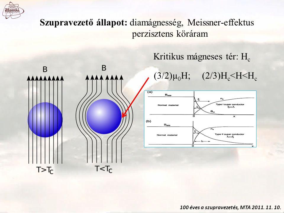 (3/2)µ 0 H; (2/3)H c <H<H c 100 éves a szupravezetés, MTA 2011. 11. 10. Szupravezető állapot: diamágnesség, Meissner-effektus perzisztens köráram Krit