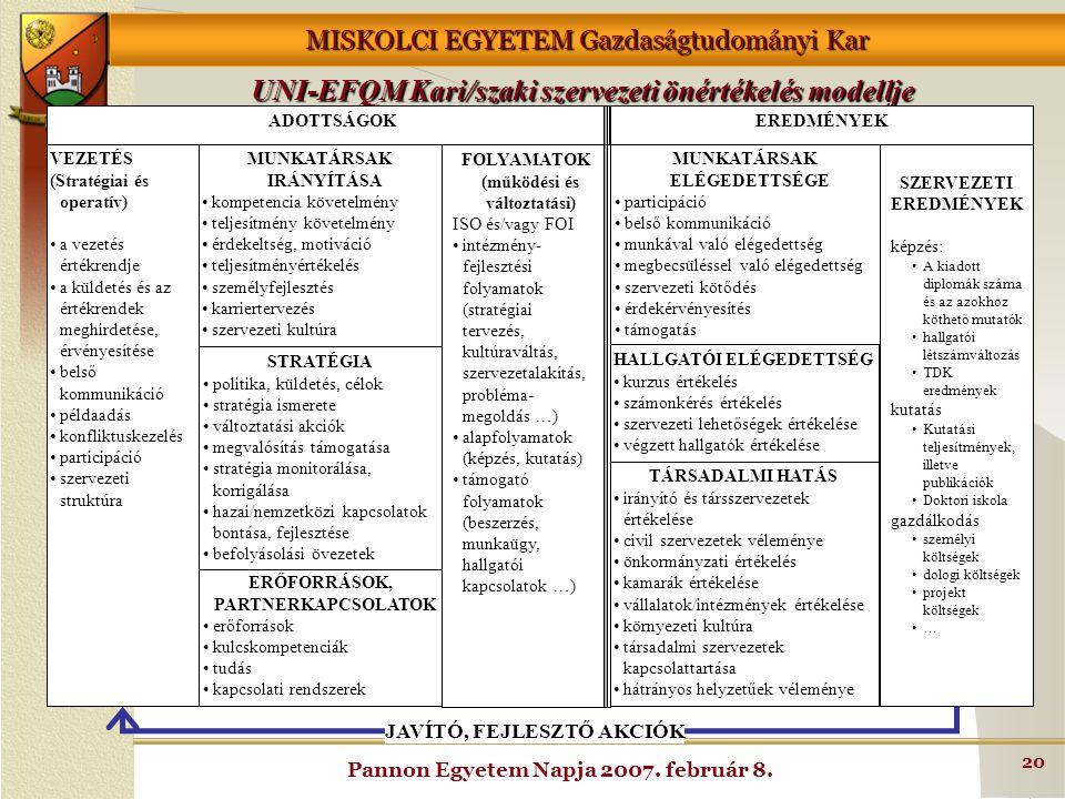 MISKOLCI EGYETEM Gazdaságtudományi Kar Pannon Egyetem Napja 2007. február 8. 20 UNI-EFQM Kari/szaki szervezeti önértékelés modellje MUNKATÁRSAK IRÁNYÍ