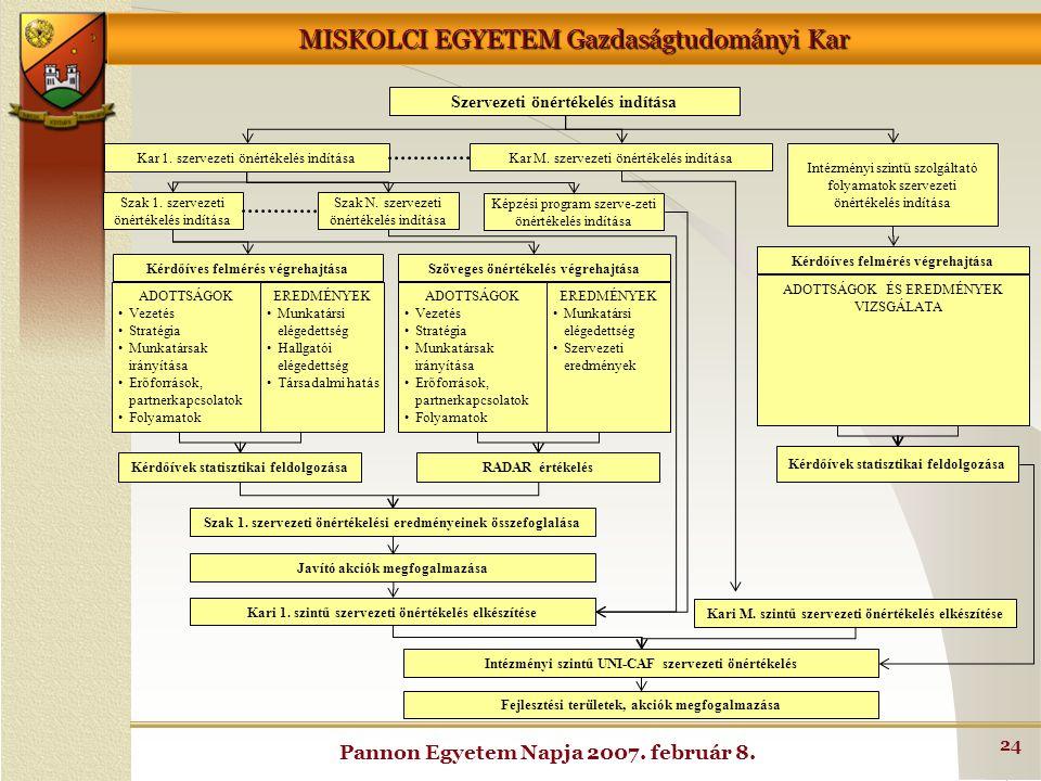 MISKOLCI EGYETEM Gazdaságtudományi Kar Pannon Egyetem Napja 2007. február 8. 24 Kar 1. szervezeti önértékelés indítása Intézményi szintű szolgáltató f