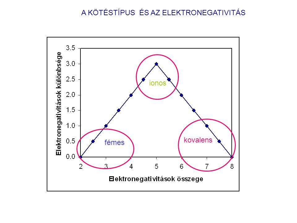 A KÖTÉSTÍPUS ÉS AZ ELEKTRONEGATIVITÁS fémes ionos kovalens