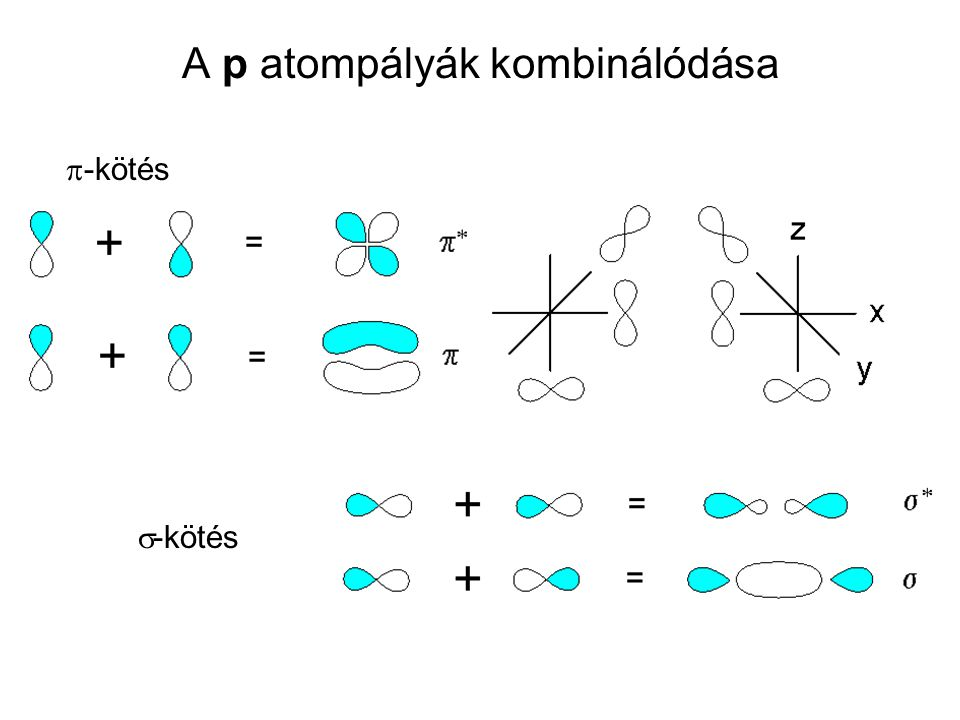 A p atompályák kombinálódása  -kötés  -kötés