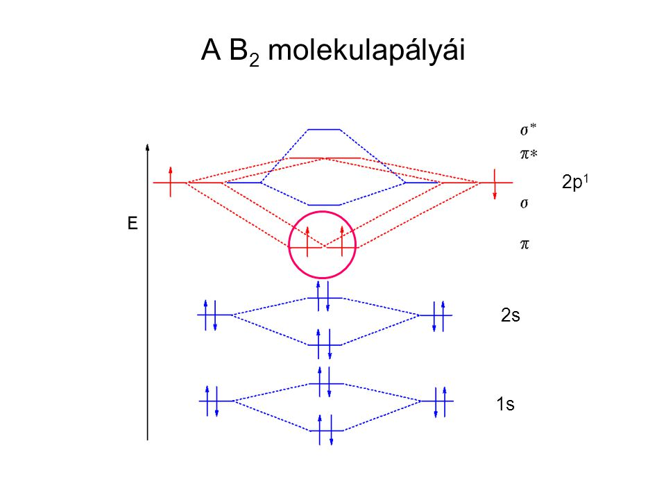 A B 2 molekulapályái 2p 1 1s 2s