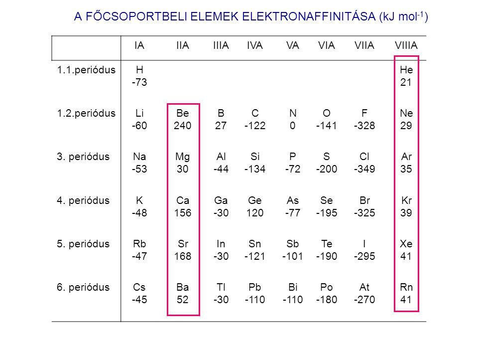 A FŐCSOPORTBELI ELEMEK ELEKTRONAFFINITÁSA (kJ mol -1 ) IAIIAIIIAIVAVAVIAVIIAVIIIA 1.1.periódusH -73 He 21 1.2.periódusLi -60 Be 240 B 27 C -122 N0N0 O -141 F -328 Ne 29 3.