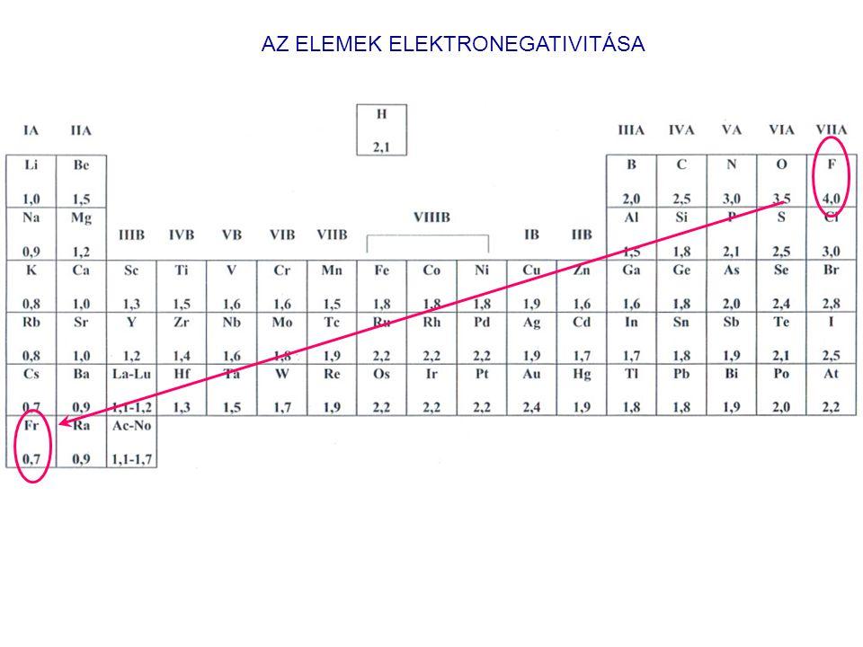 A KÉMIAI KÖTÉS A kémiai kötés azonos vagy különböző elemek atomjai közötti olyan kölcsönhatás, amelynek következtében az atomok összekapcsolódnak és ezáltal molekulákat, atomcsoportokat, összetett ionokat vagy kristályokat alkotnak.