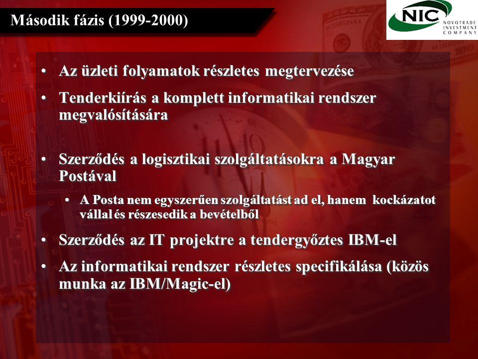 Az üzleti folyamatok részletes megtervezéseAz üzleti folyamatok részletes megtervezése Tenderkiírás a komplett informatikai rendszer megvalósításáraTenderkiírás a komplett informatikai rendszer megvalósítására Szerződés a logisztikai szolgáltatásokra a Magyar PostávalSzerződés a logisztikai szolgáltatásokra a Magyar Postával A Posta nem egyszerűen szolgáltatást ad el, hanem kockázatot vállal és részesedik a bevételbőlA Posta nem egyszerűen szolgáltatást ad el, hanem kockázatot vállal és részesedik a bevételből Szerződés az IT projektre a tendergyőztes IBM-elSzerződés az IT projektre a tendergyőztes IBM-el Az informatikai rendszer részletes specifikálása (közös munka az IBM/Magic-el)Az informatikai rendszer részletes specifikálása (közös munka az IBM/Magic-el) Az üzleti folyamatok részletes megtervezéseAz üzleti folyamatok részletes megtervezése Tenderkiírás a komplett informatikai rendszer megvalósításáraTenderkiírás a komplett informatikai rendszer megvalósítására Szerződés a logisztikai szolgáltatásokra a Magyar PostávalSzerződés a logisztikai szolgáltatásokra a Magyar Postával A Posta nem egyszerűen szolgáltatást ad el, hanem kockázatot vállal és részesedik a bevételbőlA Posta nem egyszerűen szolgáltatást ad el, hanem kockázatot vállal és részesedik a bevételből Szerződés az IT projektre a tendergyőztes IBM-elSzerződés az IT projektre a tendergyőztes IBM-el Az informatikai rendszer részletes specifikálása (közös munka az IBM/Magic-el)Az informatikai rendszer részletes specifikálása (közös munka az IBM/Magic-el) Második fázis (1999-2000)