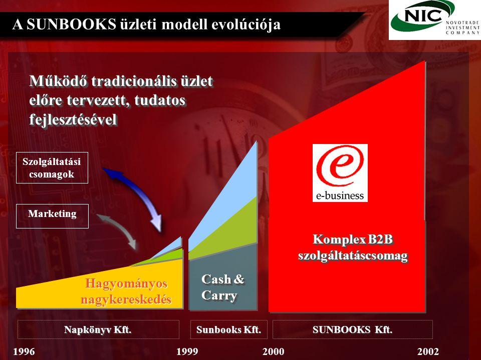 A SUNBOOKS üzleti modell evolúciója Hagyományos nagykereskedés Marketing Napkönyv Kft.