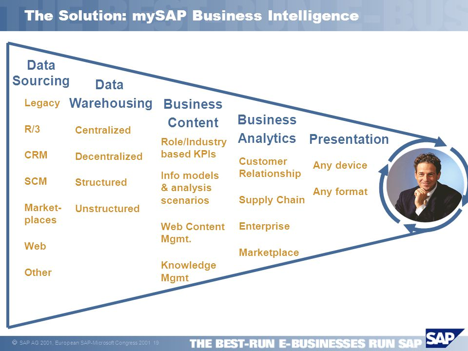  SAP AG 2001, mySAP.com Standard 19 The Solution: mySAP Business Intelligence  SAP AG 2001, European SAP-Microsoft Congress 2001 19 Data Sourcing Legacy R/3 CRM SCM Market- places Web Other Data Warehousing Centralized Decentralized Structured Unstructured Business Content Role/Industry based KPIs Info models & analysis scenarios Web Content Mgmt.