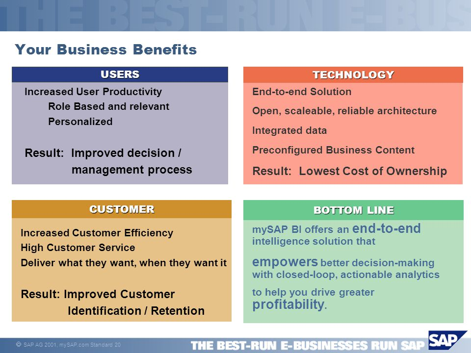  SAP AG 2001, mySAP.com Standard 20 Your Business Benefits USERS Increased User Productivity Role Based and relevant Personalized Result: Improved decision / management processTECHNOLOGY End-to-end Solution Open, scaleable, reliable architecture Integrated data Preconfigured Business Content Result: Lowest Cost of Ownership BOTTOM LINE mySAP BI offers an end-to-end intelligence solution that empowers better decision-making with closed-loop, actionable analytics to help you drive greater profitability.CUSTOMER Increased Customer Efficiency High Customer Service Deliver what they want, when they want it Result: Improved Customer Identification / Retention