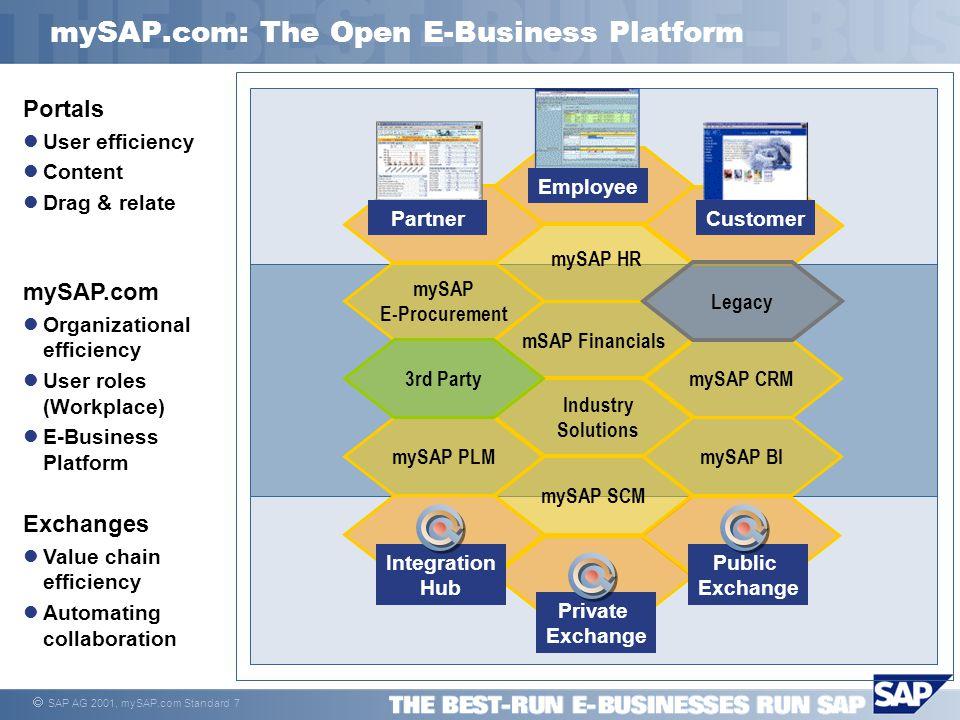  SAP AG 2001, mySAP.com Standard 18 Information is the key to Intelligence - Intelligence is the key to success Introduction to mySAP Business Intelligence