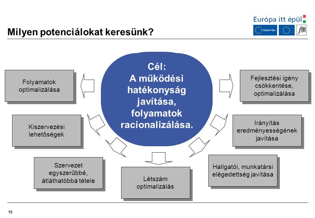 10 Milyen potenciálokat keresünk? Cél: A működési hatékonyság javítása, folyamatok racionalizálása. Kiszervezési lehetőségek Szervezet egyszerűbbé, át