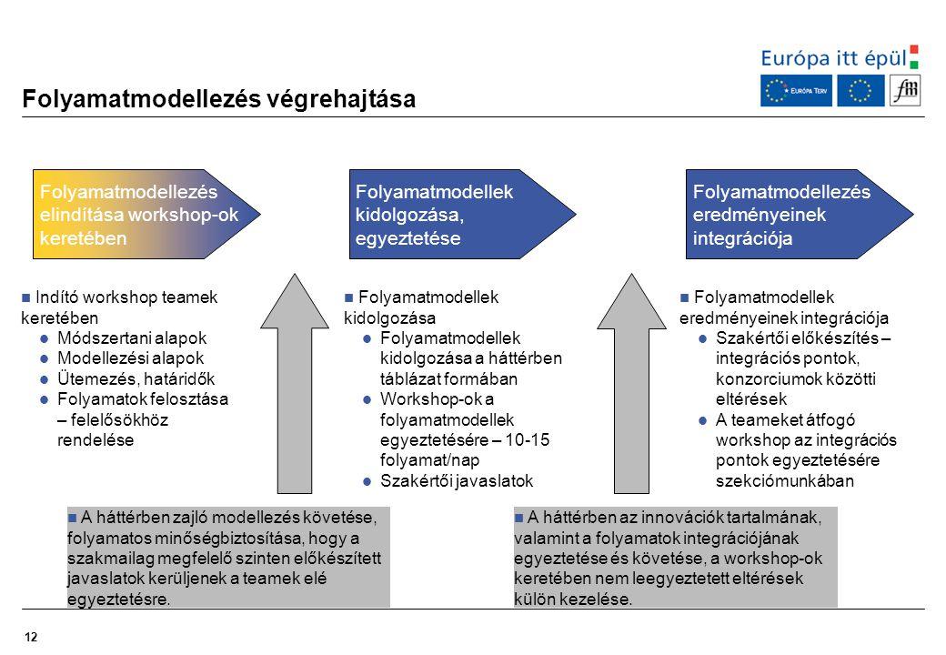 12 Folyamatmodellezés végrehajtása Indító workshop teamek keretében Módszertani alapok Modellezési alapok Ütemezés, határidők Folyamatok felosztása –