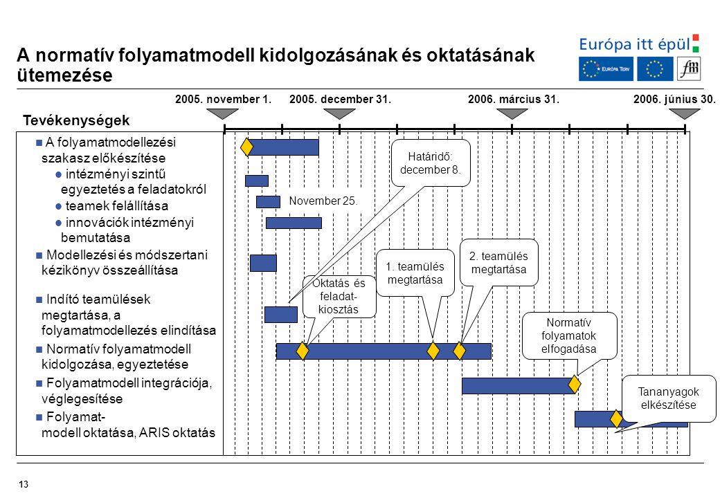 13 A normatív folyamatmodell kidolgozásának és oktatásának ütemezése Tevékenységek A folyamatmodellezési szakasz előkészítése intézményi szintű egyezt
