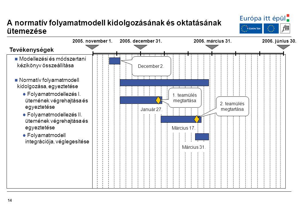 14 A normatív folyamatmodell kidolgozásának és oktatásának ütemezése Tevékenységek Modellezési és módszertani kézikönyv összeállítása Normatív folyama