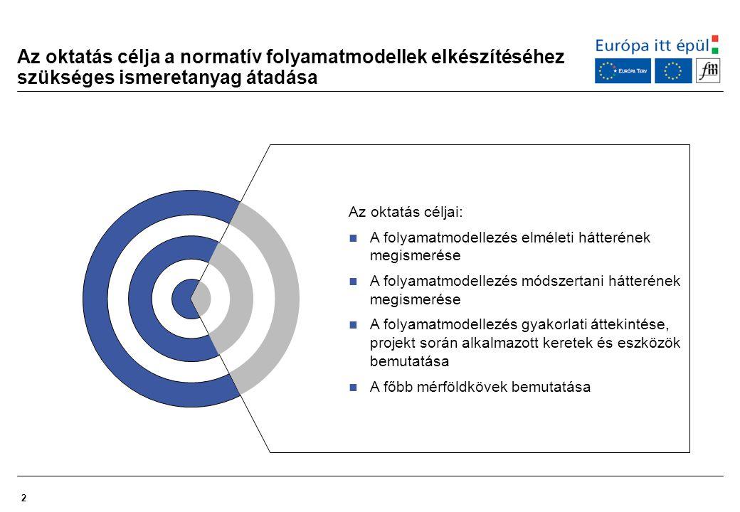 13 A normatív folyamatmodell kidolgozásának és oktatásának ütemezése Tevékenységek A folyamatmodellezési szakasz előkészítése intézményi szintű egyeztetés a feladatokról teamek felállítása innovációk intézményi bemutatása Modellezési és módszertani kézikönyv összeállítása Indító teamülések megtartása, a folyamatmodellezés elindítása Normatív folyamatmodell kidolgozása, egyeztetése Folyamatmodell integrációja, véglegesítése Folyamat- modell oktatása, ARIS oktatás 2005.