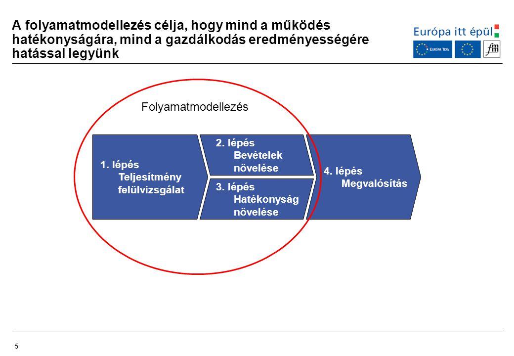 5 A folyamatmodellezés célja, hogy mind a működés hatékonyságára, mind a gazdálkodás eredményességére hatással legyünk 1. lépés Teljesítmény felülvizs