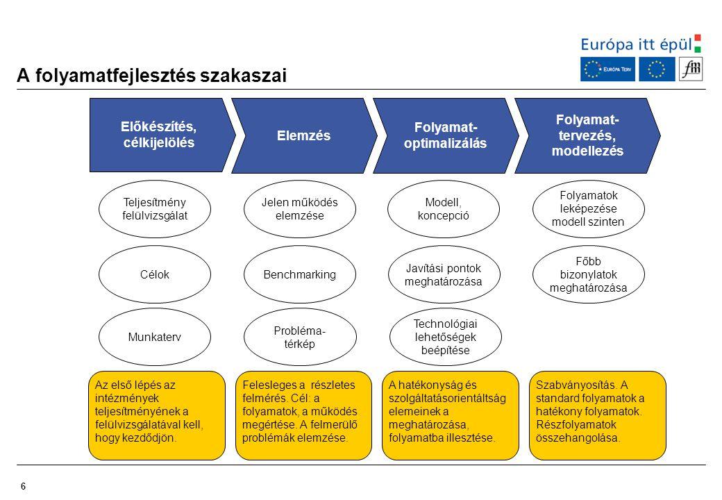 6 A folyamatfejlesztés szakaszai Előkészítés, célkijelölés Célok Munkaterv Az első lépés az intézmények teljesítményének a felülvizsgálatával kell, ho