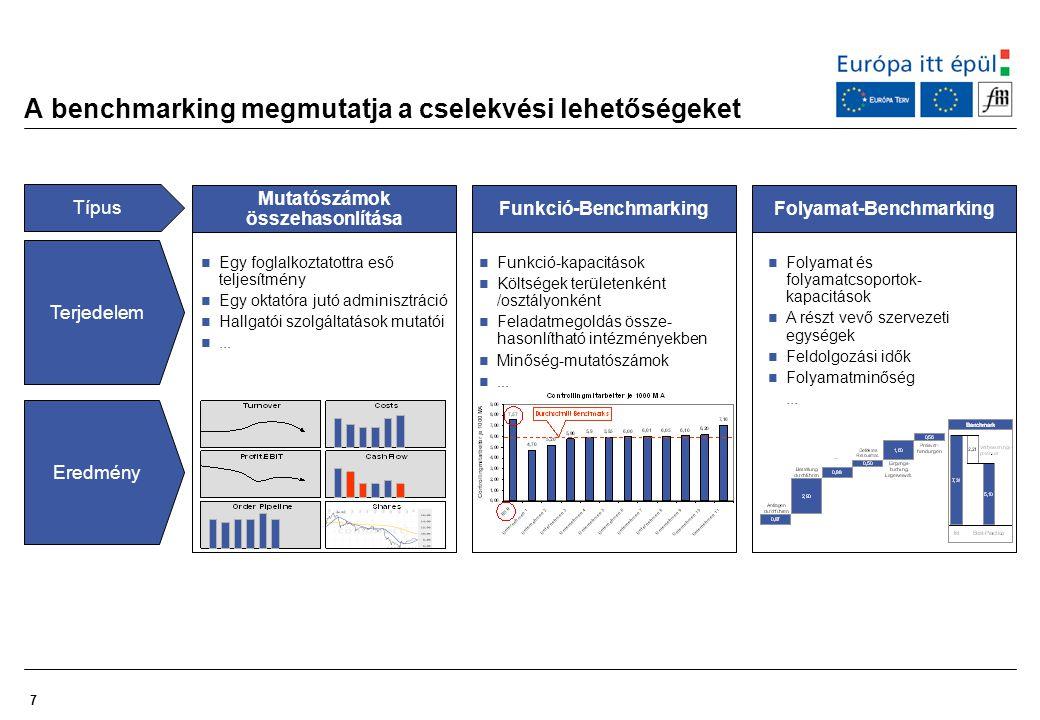 7 A benchmarking megmutatja a cselekvési lehetőségeket Egy foglalkoztatottra eső teljesítmény Egy oktatóra jutó adminisztráció Hallgatói szolgáltatáso