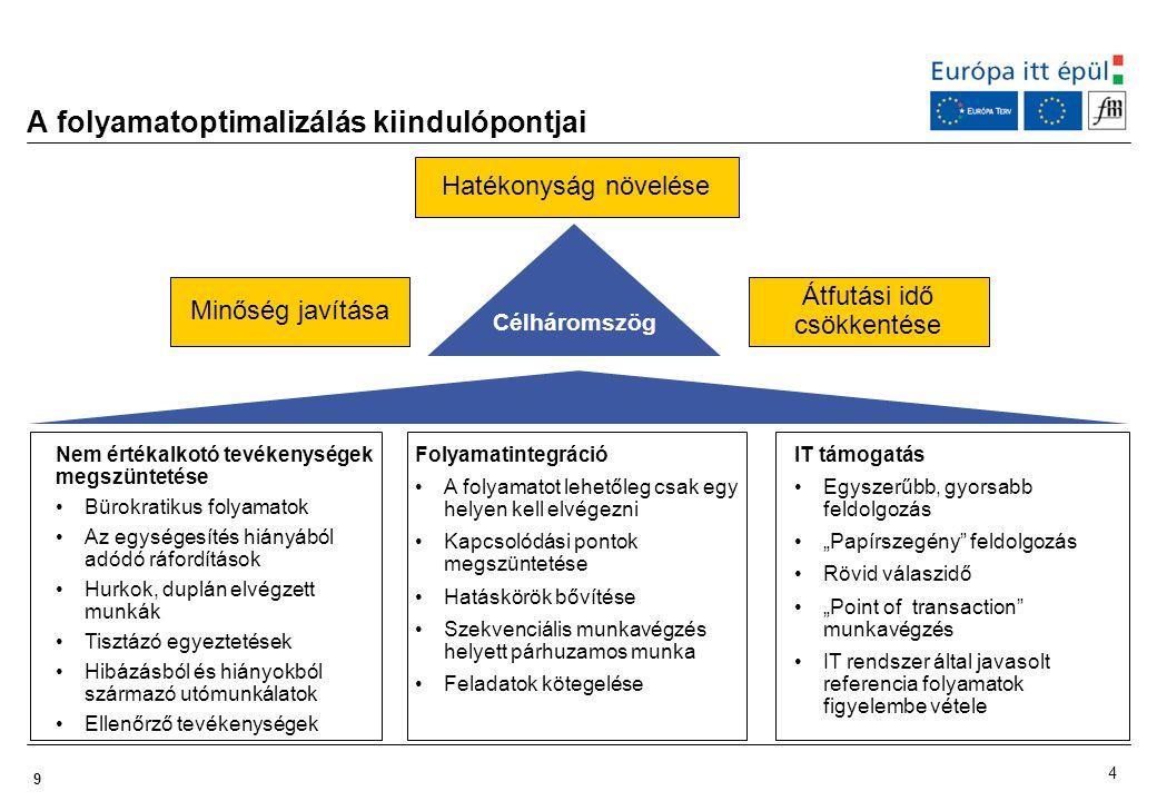 9 A folyamatoptimalizálás kiindulópontjai Hatékonyság növelése Minőség javítása Átfutási idő csökkentése Célháromszög Nem értékalkotó tevékenységek me
