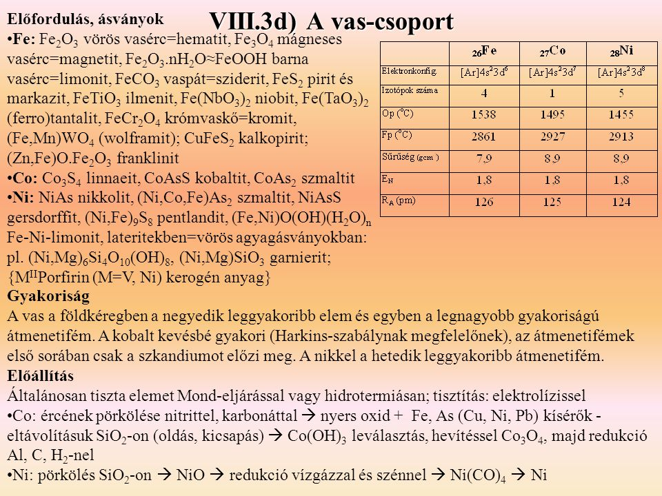 Előfordulás, ásványok Fe: Fe 2 O 3 vörös vasérc=hematit, Fe 3 O 4 mágneses vasérc=magnetit, Fe 2 O 3.nH 2 O≈FeOOH barna vasérc=limonit, FeCO 3 vaspát=sziderit, FeS 2 pirit és markazit, FeTiO 3 ilmenit, Fe(NbO 3 ) 2 niobit, Fe(TaO 3 ) 2 (ferro)tantalit, FeCr 2 O 4 krómvaskő=kromit, (Fe,Mn)WO 4 (wolframit); CuFeS 2 kalkopirit; (Zn,Fe)O.Fe 2 O 3 franklinit Co: Co 3 S 4 linnaeit, CoAsS kobaltit, CoAs 2 szmaltit Ni: NiAs nikkolit, (Ni,Co,Fe)As 2 szmaltit, NiAsS gersdorffit, (Ni,Fe) 9 S 8 pentlandit, (Fe,Ni)O(OH)(H 2 O) n Fe-Ni-limonit, lateritekben=vörös agyagásványokban: pl.