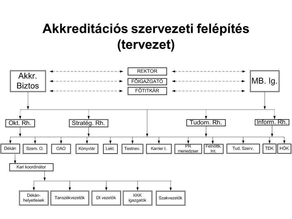 Akkreditációs szervezeti felépítés (tervezet)