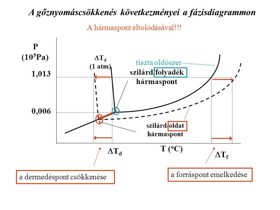 A gőznyomáscsökkenés következményei a fázisdiagrammon a dermedéspont csökkenése a forráspont emelkedése A hármaspont eltolódásával!!! TdTd P (10 5 P