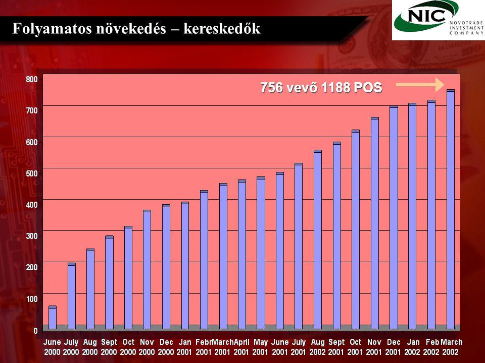 Folyamatos növekedés – kereskedők 756 vevő 1188 POS