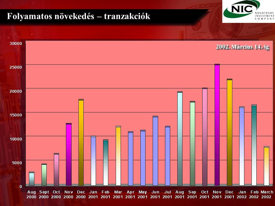 Folyamatos növekedés – tranzakciók 2002. Március 14.-ig