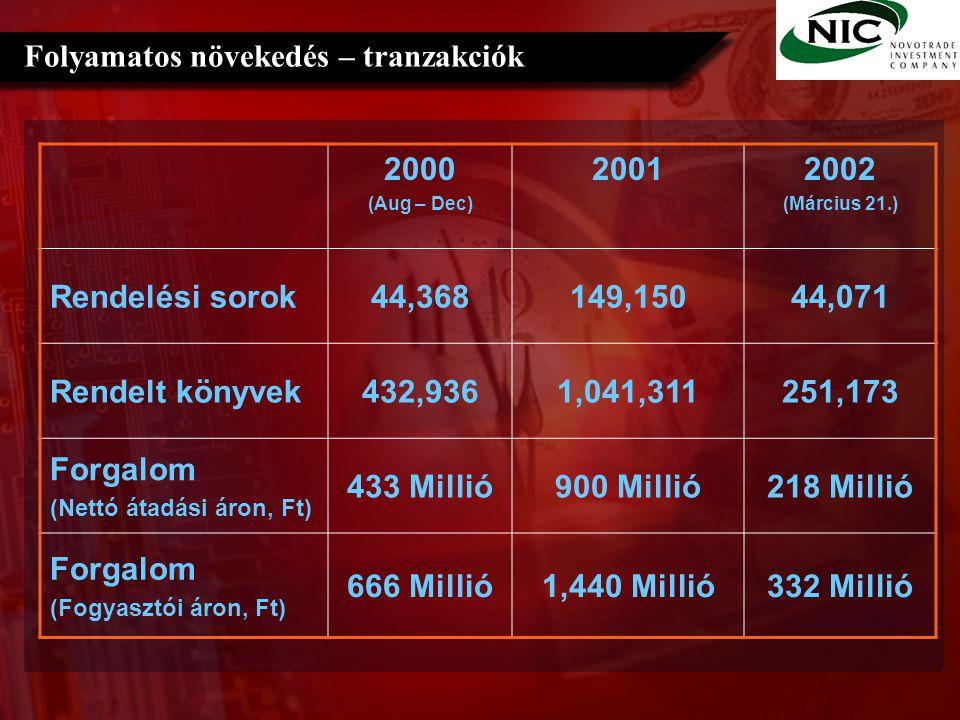 Folyamatos növekedés – mai állapot Címek száma az adatbázisban16,225 Címek száma szerződött partnerektől 14,811 Raktáron lévő címek száma (2002.