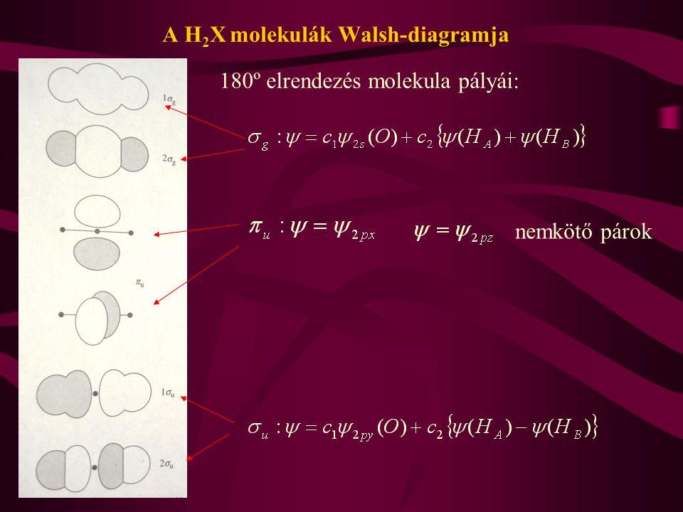A H 2 X molekulák Walsh-diagramja nemkötő párok 180º elrendezés molekula pályái: