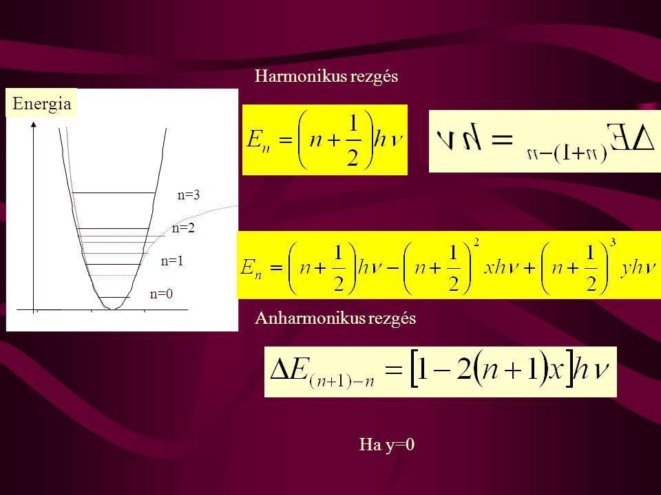 Energia n=0 n=1 n=2 n=3 Harmonikus rezgés Anharmonikus rezgés Ha y=0