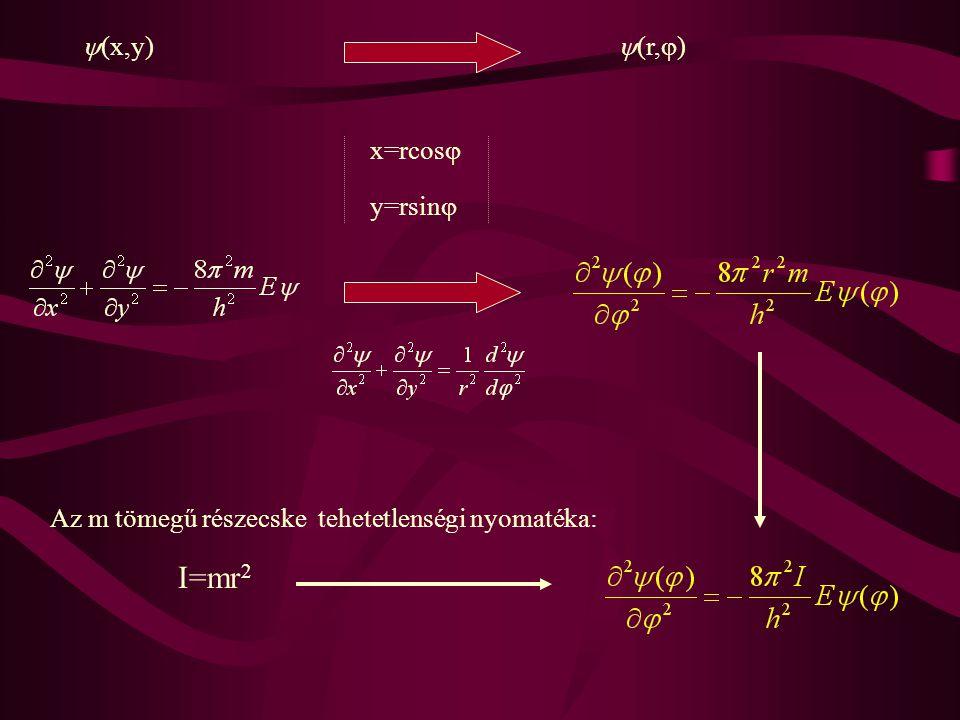 Következtetések 1.A zérus potenciáltérben bekövetkező forgást kvantált energiaszintek jellemzik.