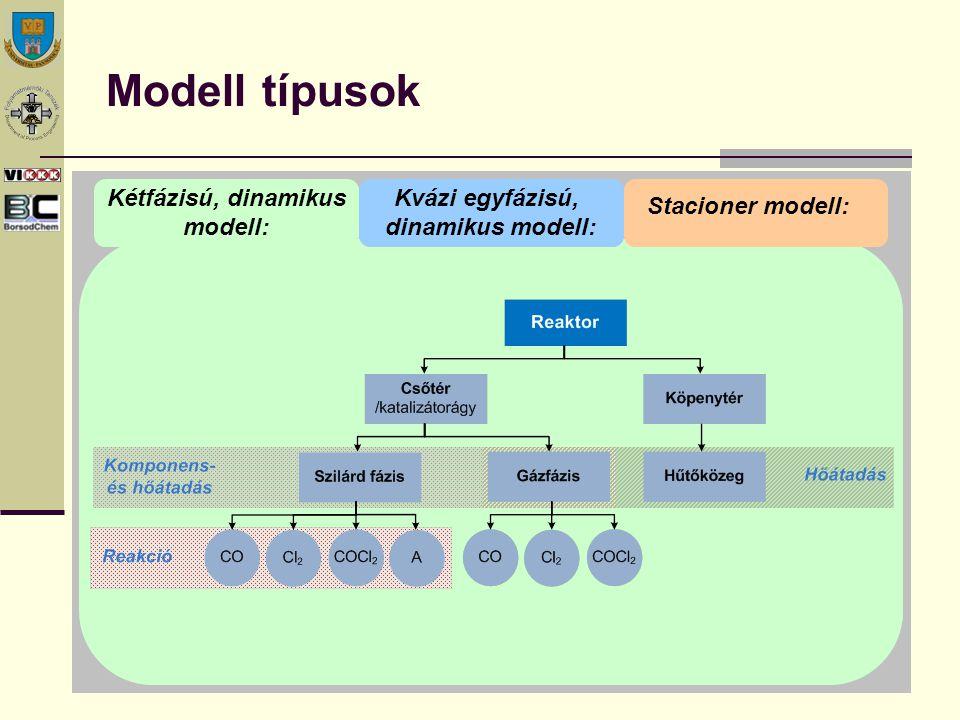 Modell típusok Stacioner modell: Kvázi egyfázisú, dinamikus modell: Kétfázisú, dinamikus modell:
