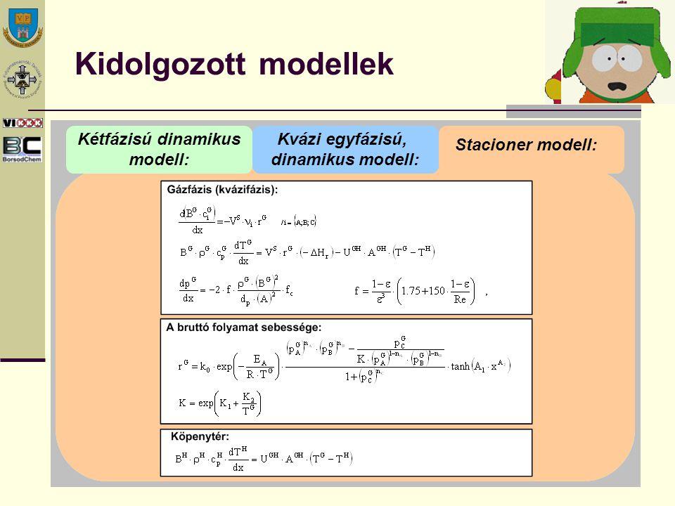A kétfázisú dinamikus modell megoldása (részlet) A CO gáz-, ill.