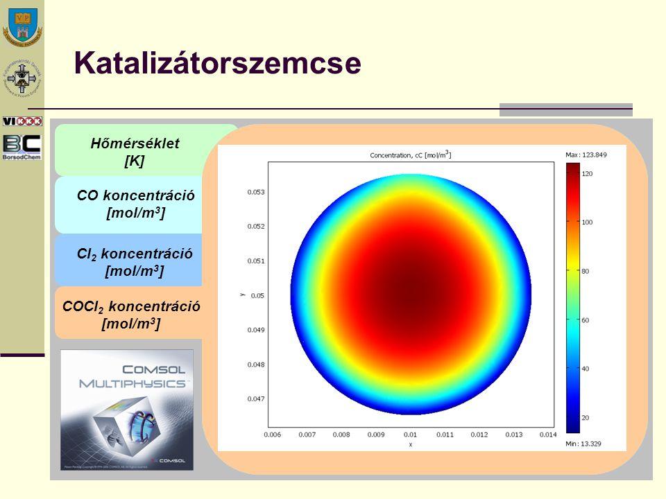 Katalizátorszemcse Hőmérséklet [K] CO koncentráció [mol/m 3 ] Cl 2 koncentráció [mol/m 3 ] COCl 2 koncentráció [mol/m 3 ]
