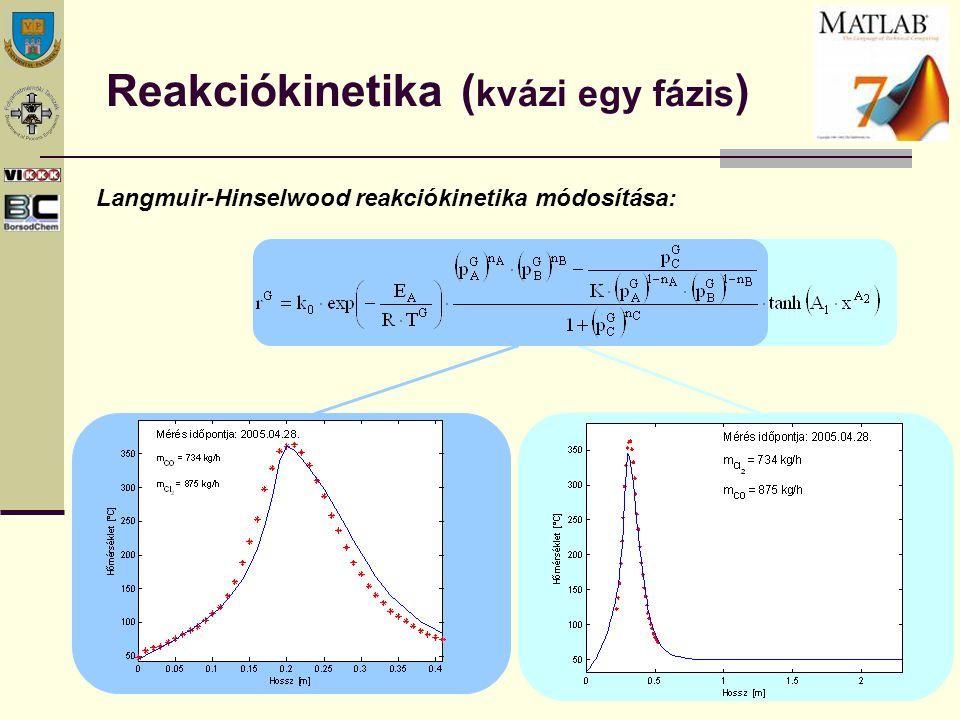 Reakciókinetika ( kvázi egy fázis ) Langmuir-Hinselwood reakciókinetika módosítása: