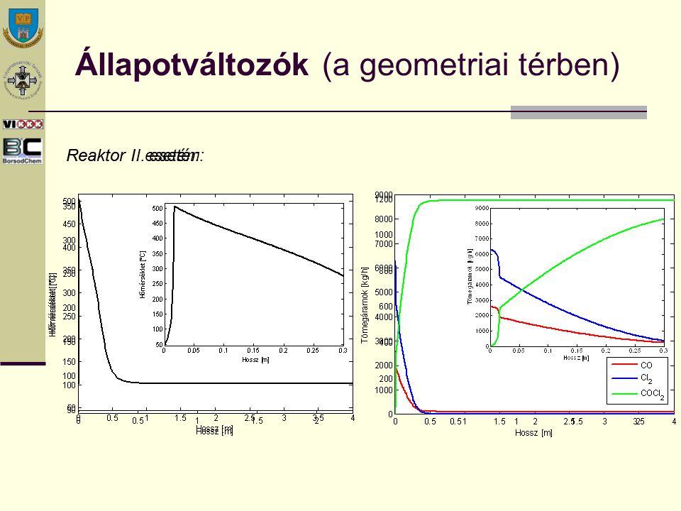 Fázis portré (a fázistérben) Az egyensúlyi hőmérséklet: Az optimális hőmérséklet: Az instabilitás tartománya: A reaktor hőmérséklet: stacioner szimulátor Reaktor I.